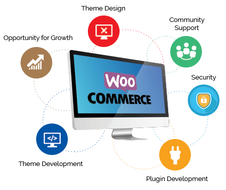 woo-commerce-development--design-service-in-dubai